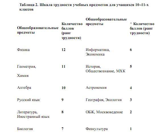 Николаевна 2016-12-19 шкала трудностей уроков по санпину обеспечивает высокий уровень